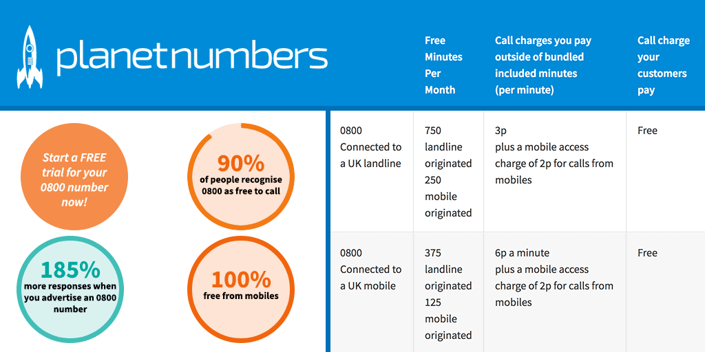 are calls to 0800 numbers free from mobiles